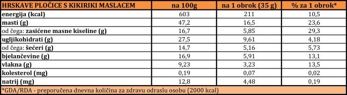 Hrskavi Kikiriki Maslac Nutritivne Vrijednosti