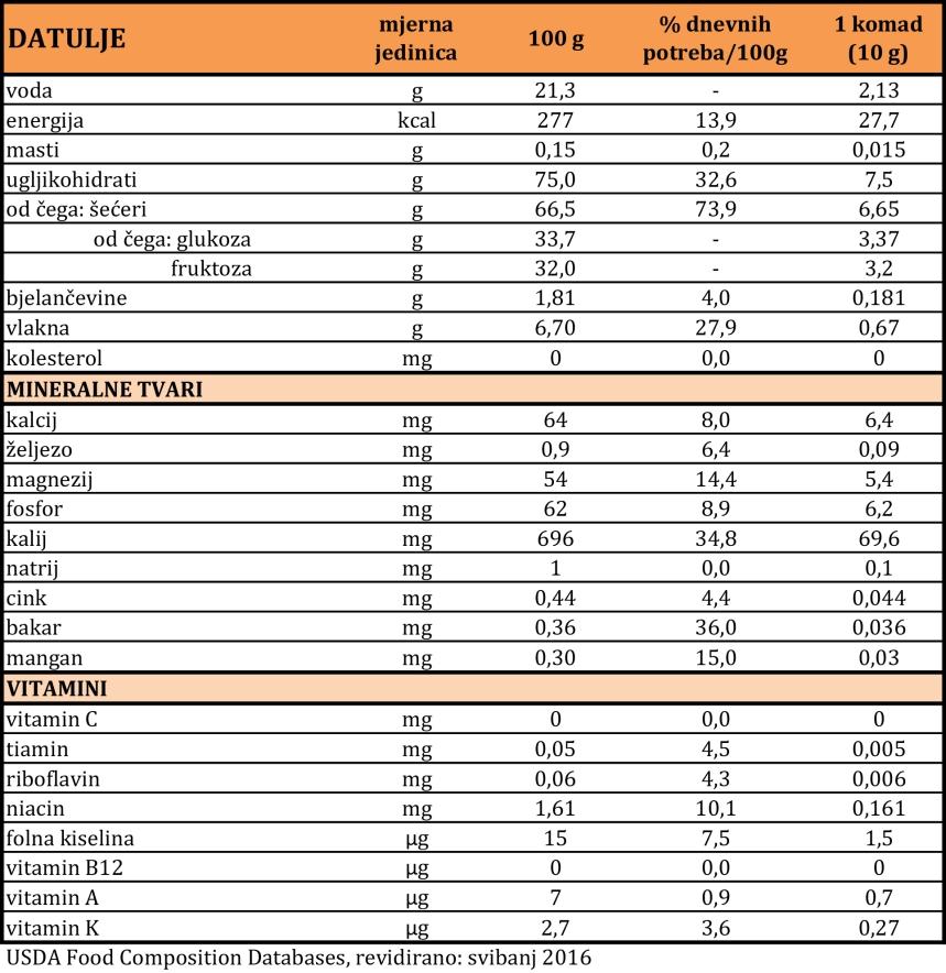 Datulje Nutritivna Vrijednost