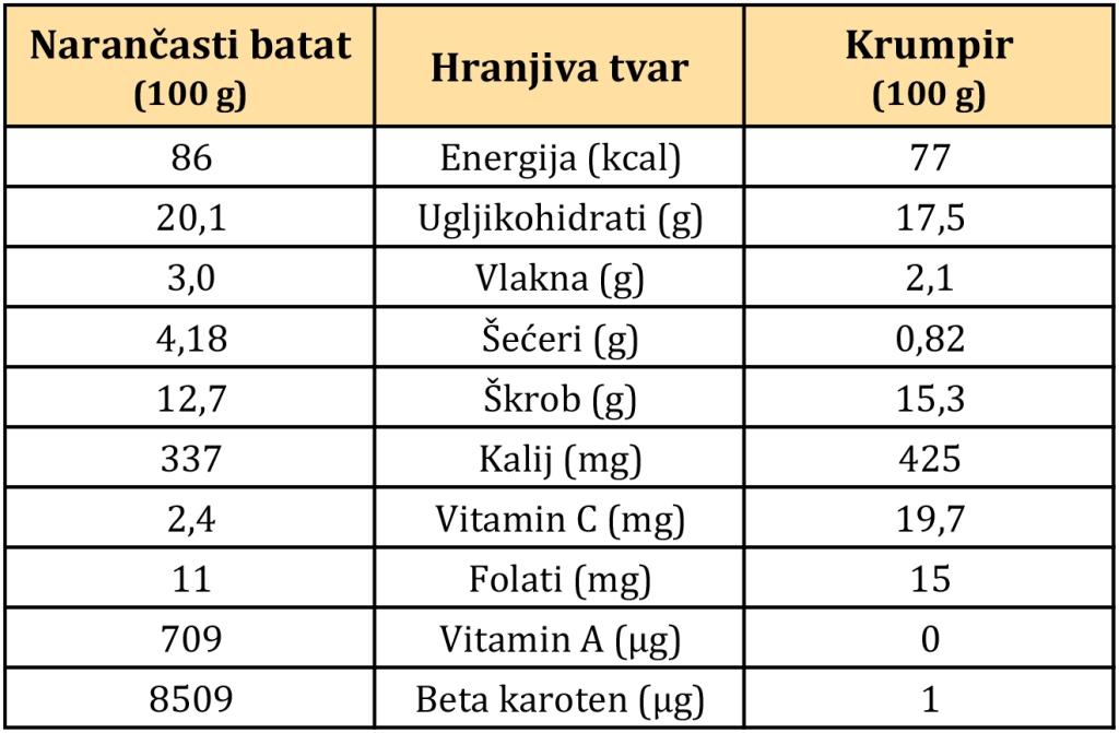 hranjiva vrijednost batata i krumpira